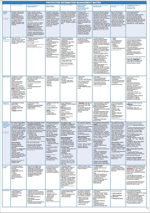 Protection Information Management Matrix